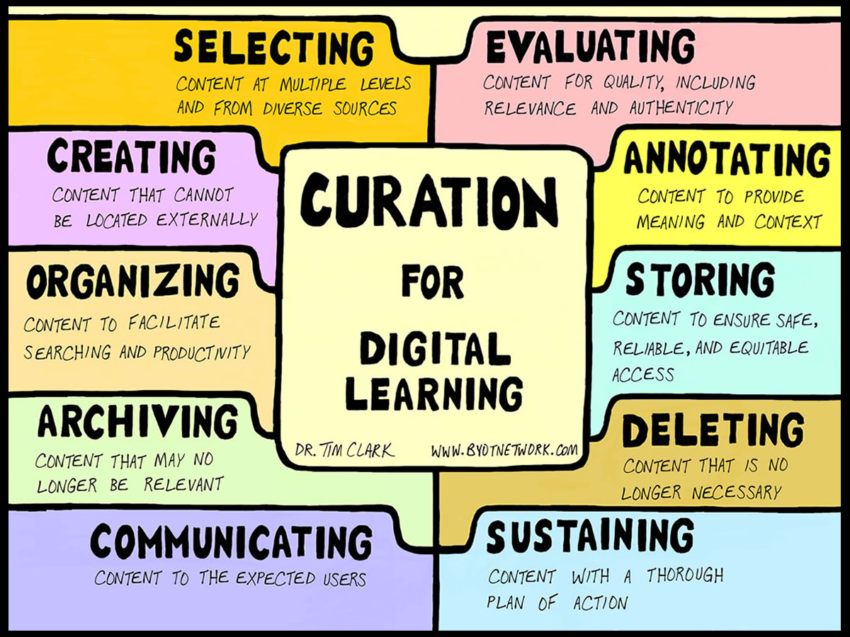 curation for digital learning