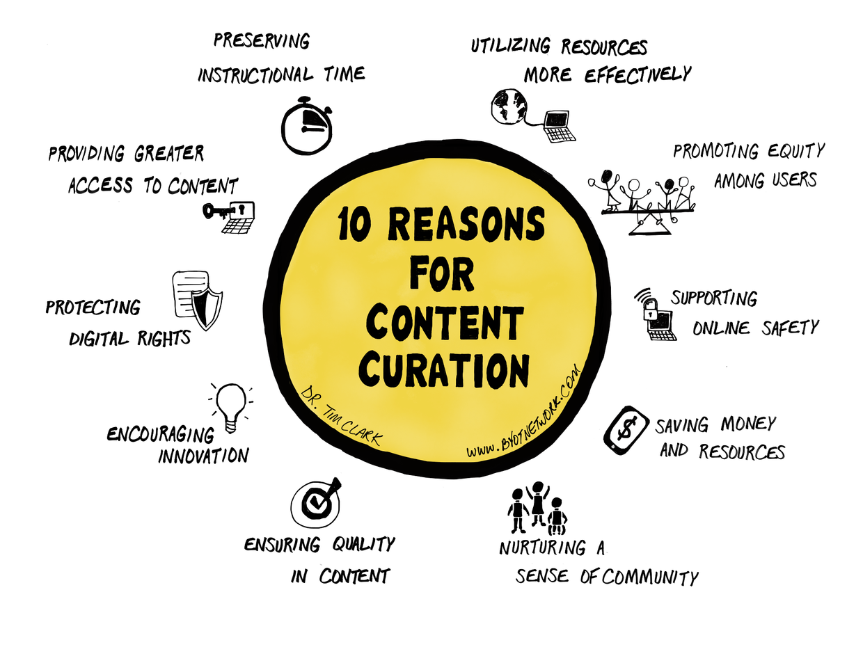 reasons-for-content-curation.png